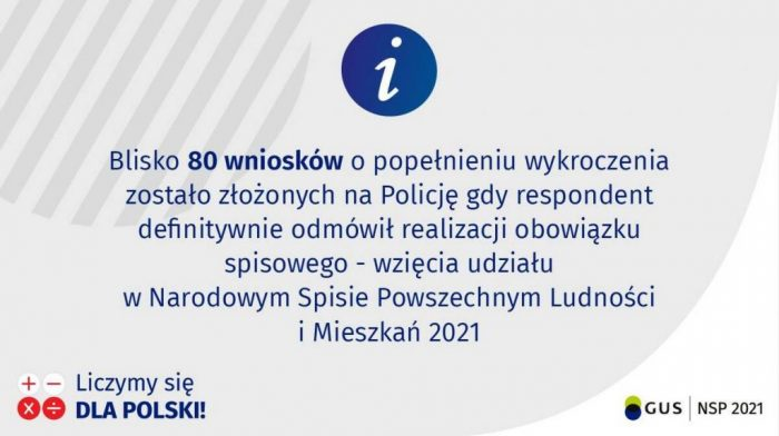 Blisko 80 wniosków o popełnieniu wykroczenia zostało złożonych na Policję gdy respondent definitywnie odmówił realizacji obowiązku spisowego - wzięcia udziału w Narodowym Spisie Powszechnym Ludności i Mieszkań 2021